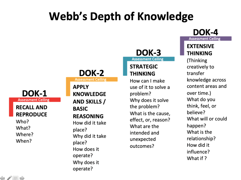 Focused Professional Development:  Depth of Knowledge (DOK)
